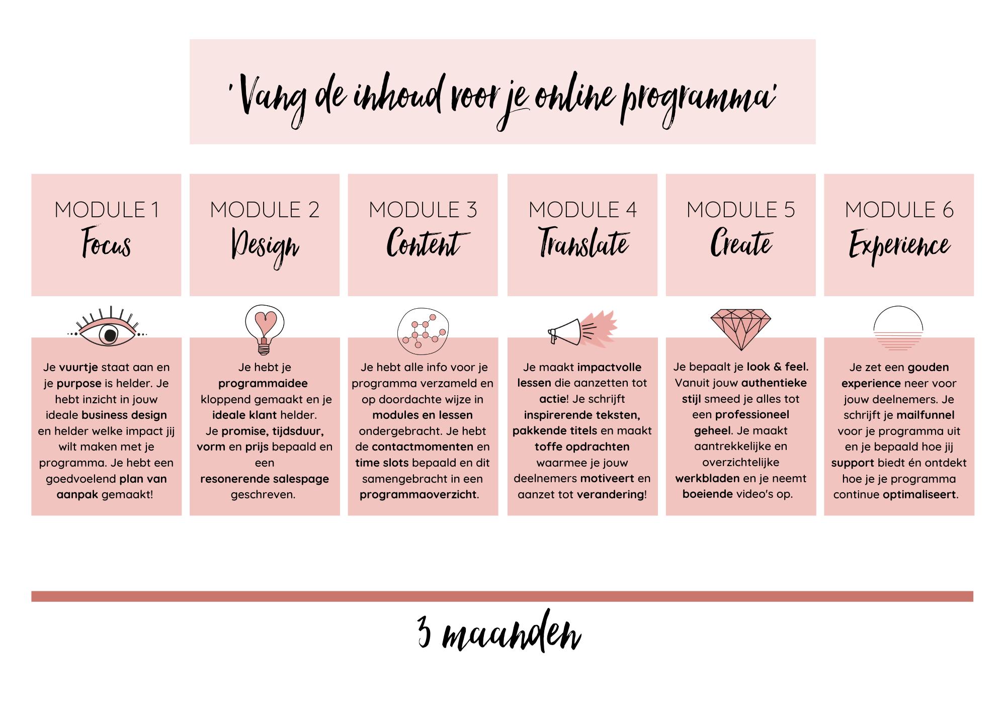 FabriekAuthentiek • Maak je online programma - Vang de inhoud voor je online programma