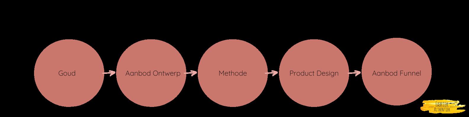 Opschaal methode